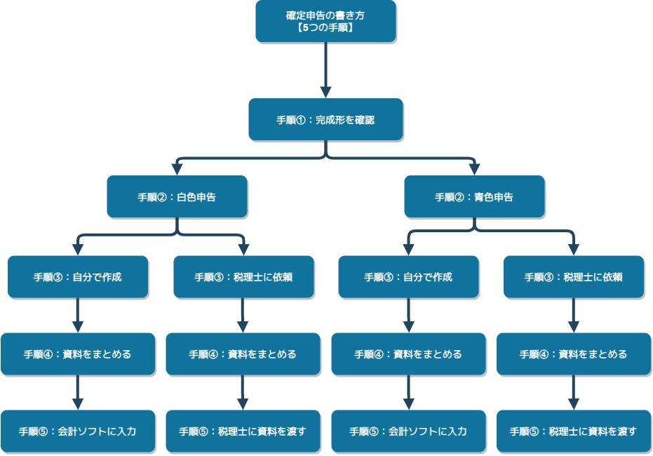 図解:確定申告の書き方の手順