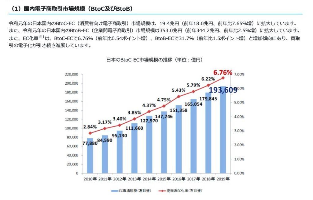 国内電子商取引市場規模データ